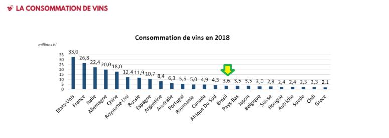 Consumo Mundial 2018